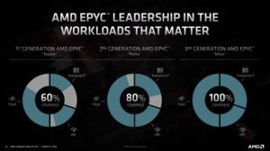 AMD Financial Analyst Day 2020 Datacenter