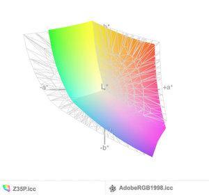 AdobeRGB Abdeckung