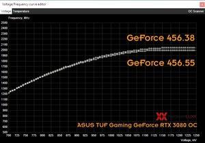 Spannungs/Takt-Kurve der ASUS TUF Gaming GeForce RTX 3080 OC