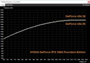 Spannungs/Takt-Kurve der NVIDIA GeForce RTX 3080 Founders Edition