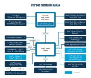 Blockdiagramm zum Intel B460-Chipsatz