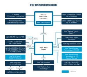 Blockdiagramm zum Intel H470-Chipsatz