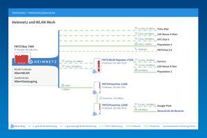 FRITZ!OS 6.90 stellt das Netzwerk und die damit verbundenen Geräte übersichtlicher dar