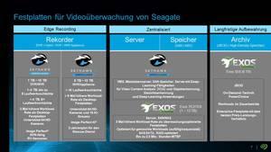Seagate SkyHawk AI