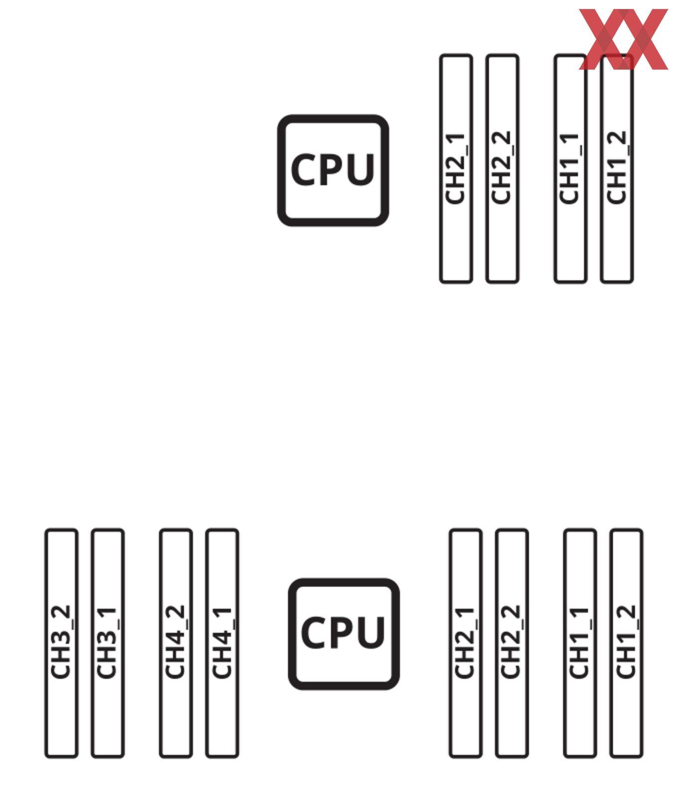 Oben: Dual-Channel; Unten: Quad-Channel