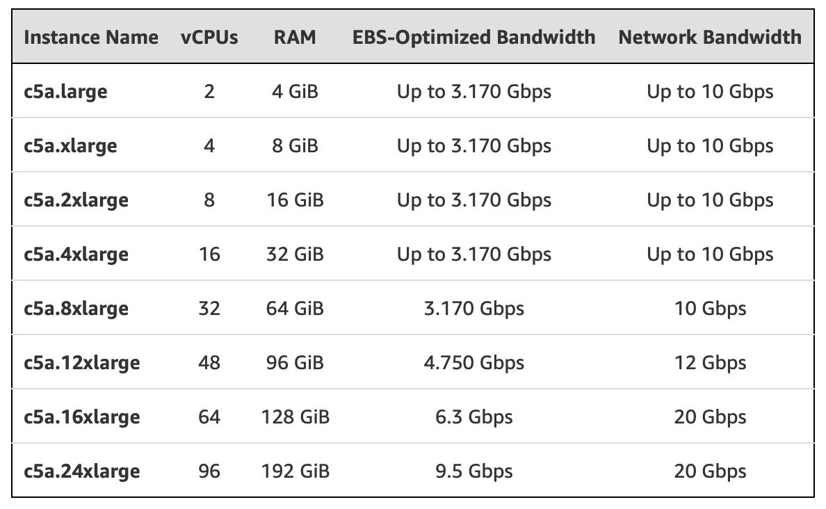 Amazon AWS EC2 C5a Cloud-Instanzen mit AMD EPYC Prozessoren