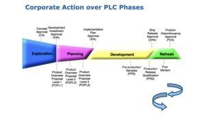 Entwicklungsschritte bei Intel
