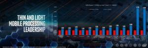 Intel gegen Ice Lake gegen AMD Ryzen