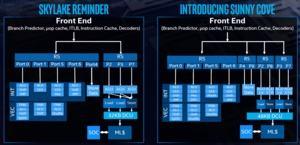 Intel Architecture Day 2018 –CPU-Strategie