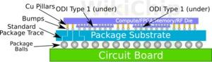 Intel ODI (Bild: Wikichip)