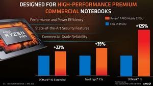 AMD Investoren-Präsentation April 2018