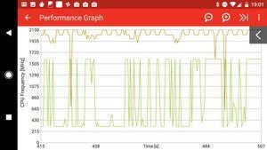 Der Snapdragon 821 kann den Maximaltakt mit beiden Clustern nicht dauerhaft halten