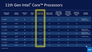 Intel 11th Gen Core Tiger Lake