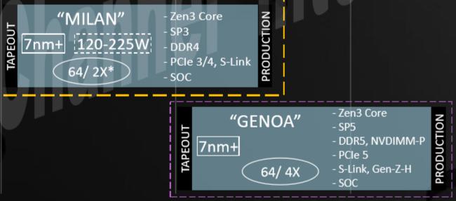 Alte Roadmap mit Genoa und SMT4