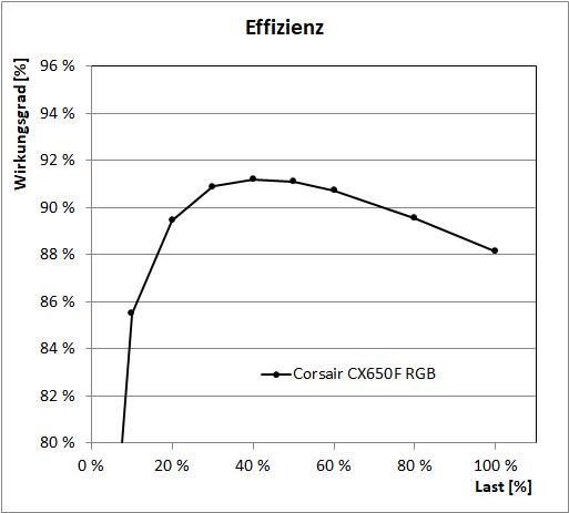 Corsair CX650F RGB - Effizienz