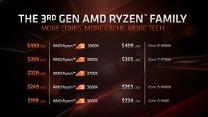 AMD Ryzen UVP