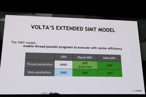Die Präsentation der Volta-Architektur auf der GTC 2017