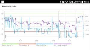 Das HTC U Play kann in puncto Leistung nicht mit den direkten Konkurrenten mithalten