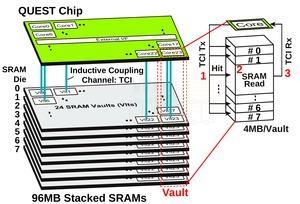 QUEST TCI-Prototyp auf der ISSCC