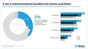 2 von 5 Internetnutzern bezahlen für Serien und Filme