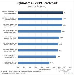 Benchmarks zum Intel Core i9-9990XE