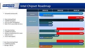 Produkt-Roadmap von Bluechip