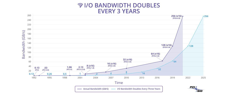 Steigerung der Bandbreite von PCI-Express