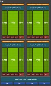 Turing SM in der TU116-GPU