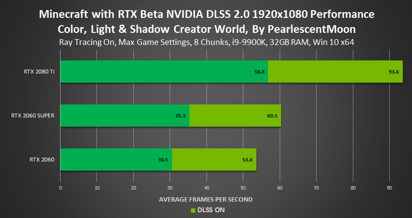 Minecraft RTX Benchmark