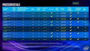 Technische Daten der 9. Generation der Core-Prozessoren