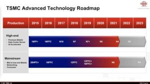 TSMC Technology Symposium 2021