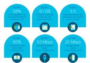 Cisco Visual Networking Index (VNI)
