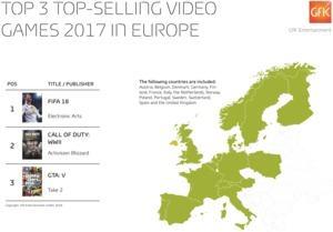 FIFA 18 erfolgreichstes Spiel 2017 in Europa