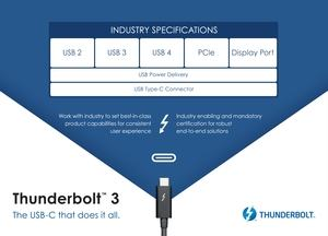 Thunderbolt 3 mit USB-4-Unterstützung