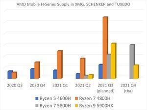 Liefersituation bei den Ryzen-5000-Mobile-Prozessoren