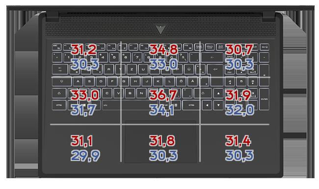 Heatmap: Medion - Erazer X17805
