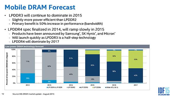 IDF 2015: DDR4-Roadmap für 2015 und 2016 - Hardwareluxx