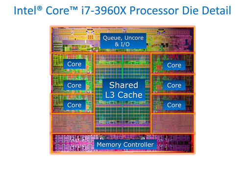 Core i7-3960X Die Shot