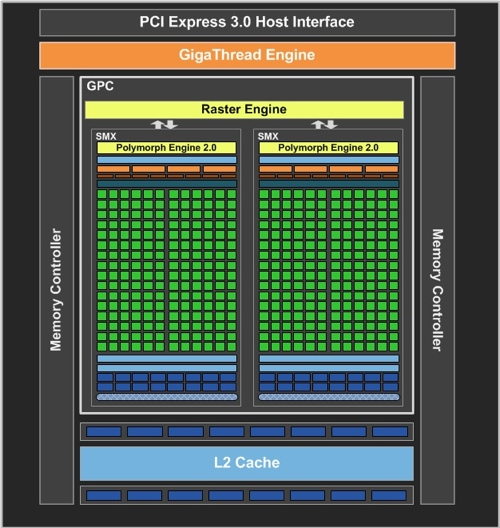 GeForce GTX 650 Block-Diagramm
