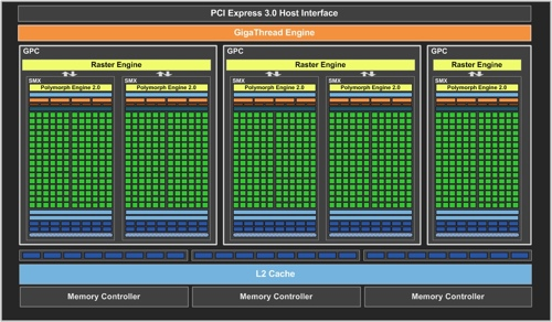 GeForce GTX 660 Block-Diagramm