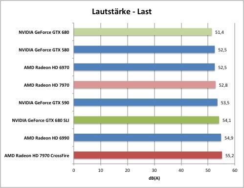Сравнение Видеокарт Nvidia Geforce Gtx 680