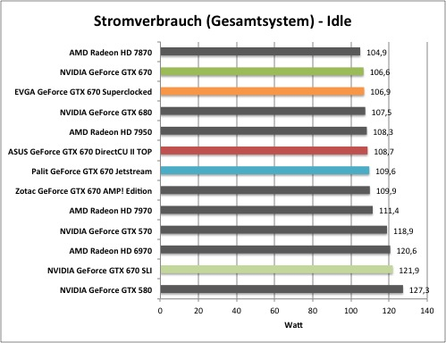 Gtx 670 Stromverbrauch