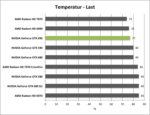 Test: NVIDIA GeForce GTX 690 - Hardwareluxx