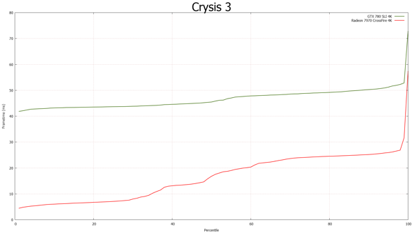 FCAT-Messung - Crysis 3