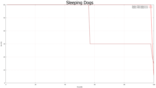 FCAT-Messung: Sleeping Dogs