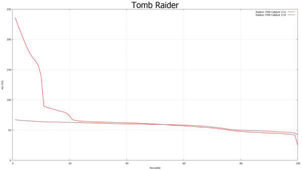 FCAT-Messung: Tomb Raider