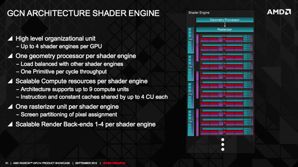 Graphics Core Next 2.0