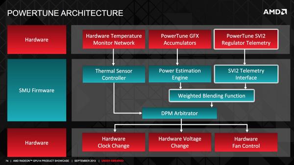 AMD PowerTune