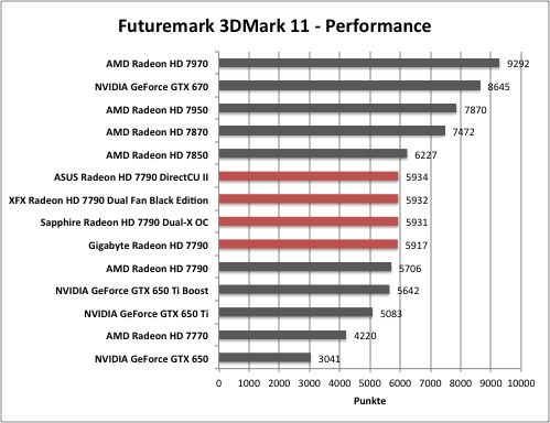 AMD Radeon HD 7790 - Futuremark 3DMark 11