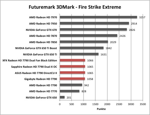 AMD Radeon HD 7790 - Futuremark 3DMark